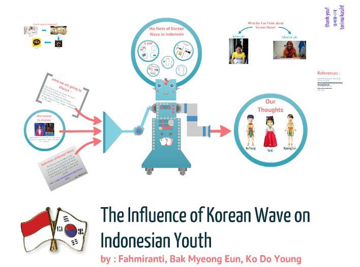 Korean Wave inIndonesia