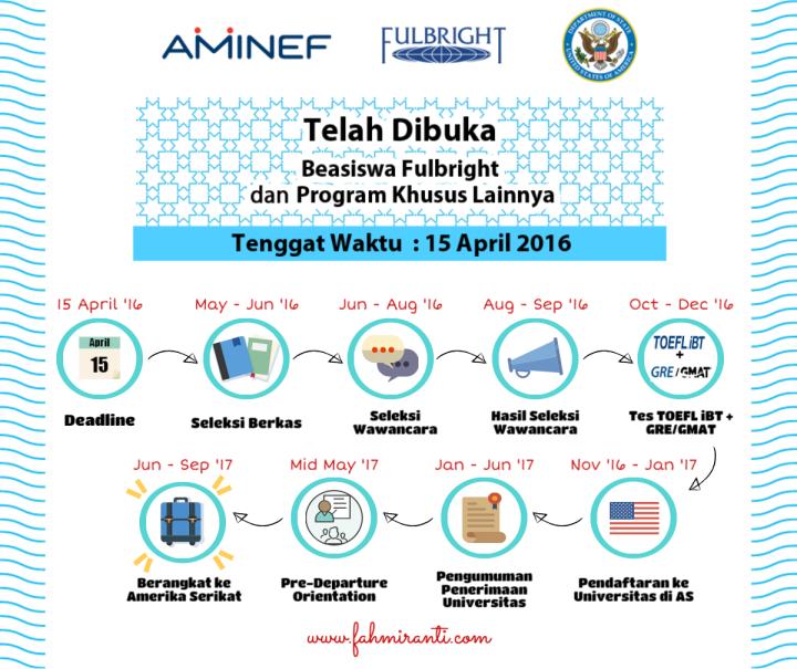 Timeline Program Fulbright 2017 / designed by fahmiranti